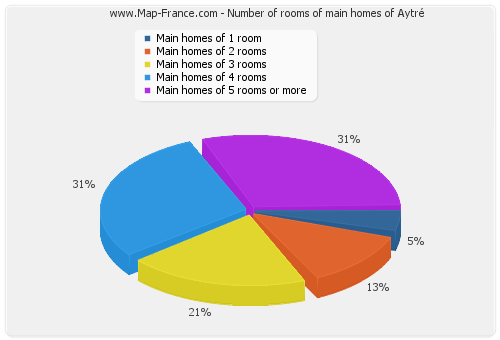 Number of rooms of main homes of Aytré