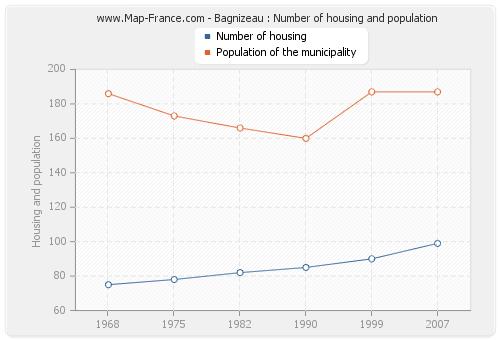 Bagnizeau : Number of housing and population