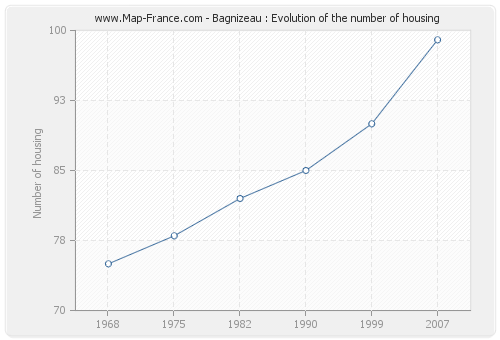 Bagnizeau : Evolution of the number of housing