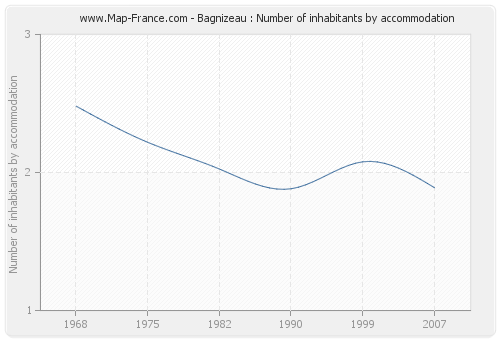 Bagnizeau : Number of inhabitants by accommodation
