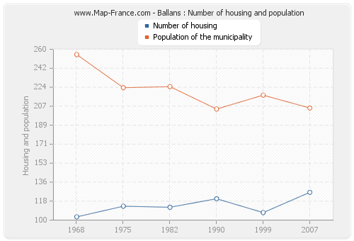 Ballans : Number of housing and population