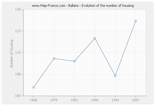 Ballans : Evolution of the number of housing