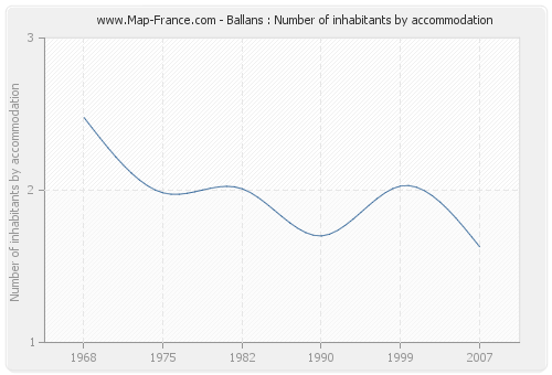 Ballans : Number of inhabitants by accommodation