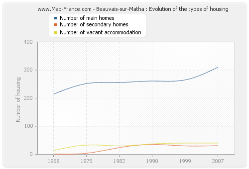 Beauvais-sur-Matha : Evolution of the types of housing