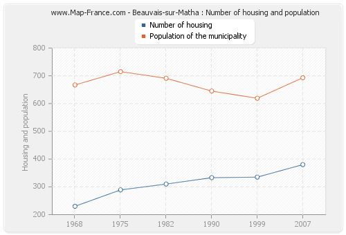 Beauvais-sur-Matha : Number of housing and population