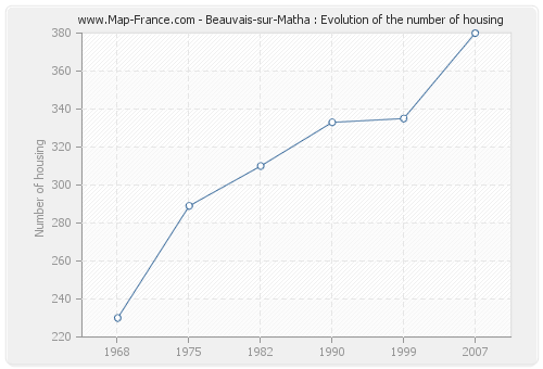 Beauvais-sur-Matha : Evolution of the number of housing