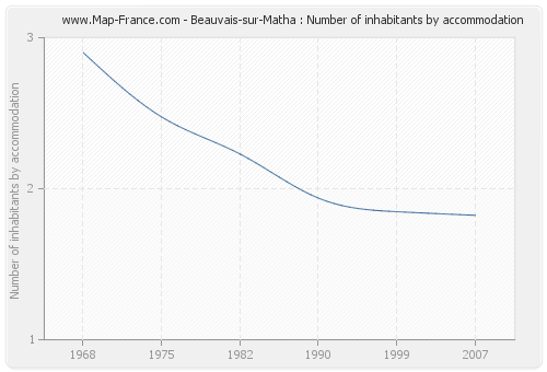 Beauvais-sur-Matha : Number of inhabitants by accommodation