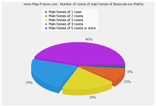 Number of rooms of main homes of Beauvais-sur-Matha