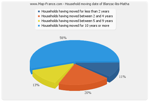 Household moving date of Blanzac-lès-Matha