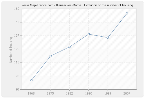 Blanzac-lès-Matha : Evolution of the number of housing