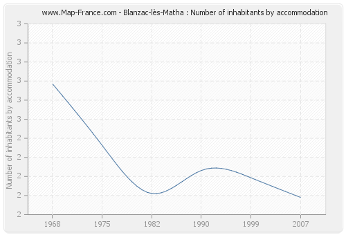 Blanzac-lès-Matha : Number of inhabitants by accommodation