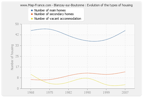 Blanzay-sur-Boutonne : Evolution of the types of housing