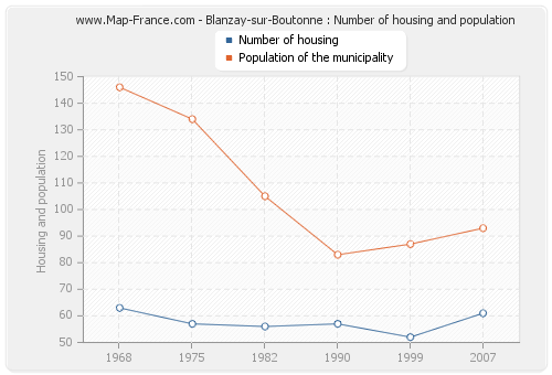 Blanzay-sur-Boutonne : Number of housing and population