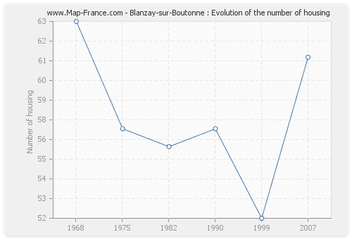Blanzay-sur-Boutonne : Evolution of the number of housing