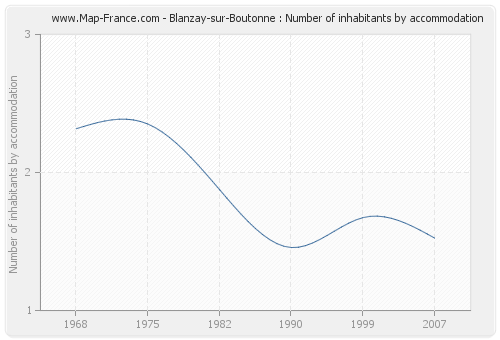 Blanzay-sur-Boutonne : Number of inhabitants by accommodation
