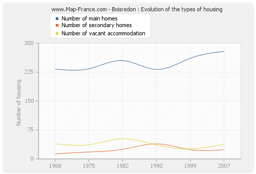 Boisredon : Evolution of the types of housing