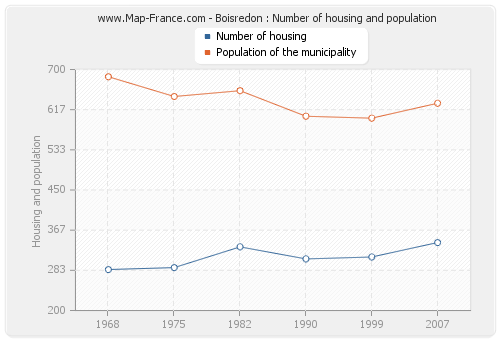 Boisredon : Number of housing and population