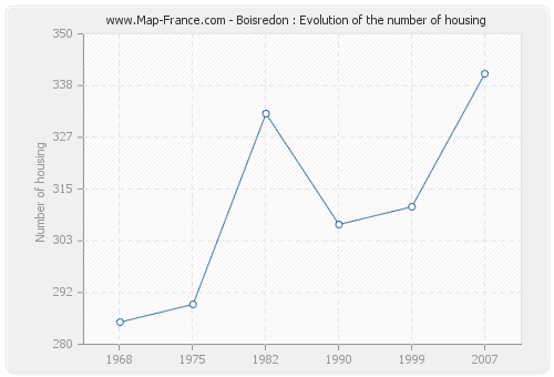 Boisredon : Evolution of the number of housing