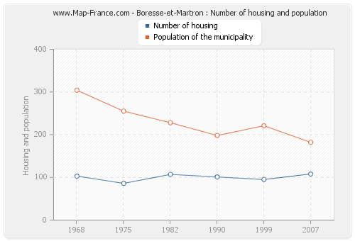 Boresse-et-Martron : Number of housing and population