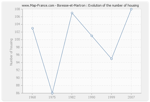 Boresse-et-Martron : Evolution of the number of housing