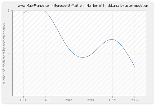 Boresse-et-Martron : Number of inhabitants by accommodation