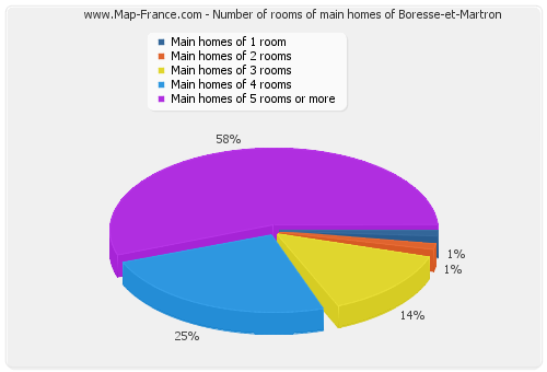 Number of rooms of main homes of Boresse-et-Martron
