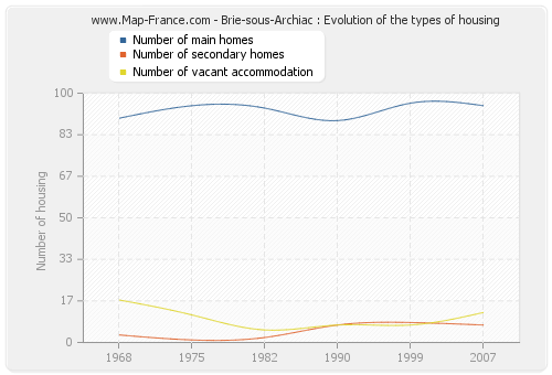 Brie-sous-Archiac : Evolution of the types of housing