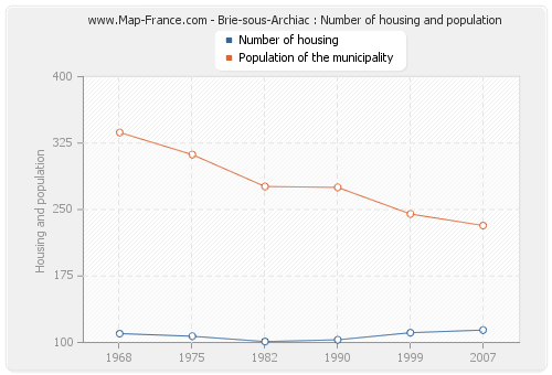 Brie-sous-Archiac : Number of housing and population