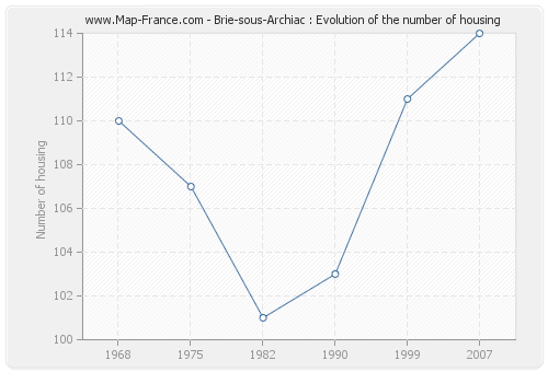 Brie-sous-Archiac : Evolution of the number of housing