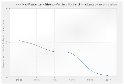 Brie-sous-Archiac : Number of inhabitants by accommodation