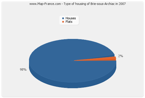 Type of housing of Brie-sous-Archiac in 2007