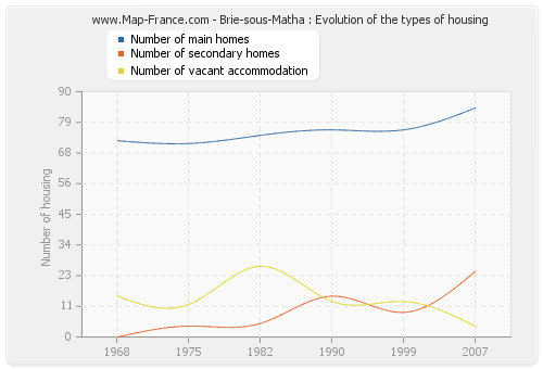 Brie-sous-Matha : Evolution of the types of housing