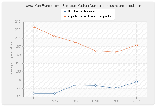 Brie-sous-Matha : Number of housing and population