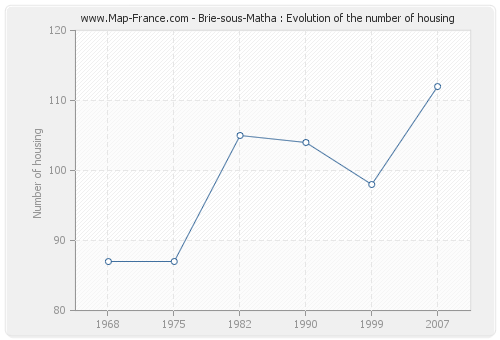 Brie-sous-Matha : Evolution of the number of housing
