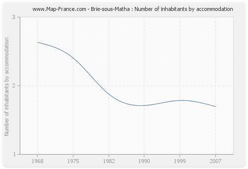 Brie-sous-Matha : Number of inhabitants by accommodation