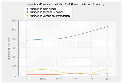 Burie : Evolution of the types of housing