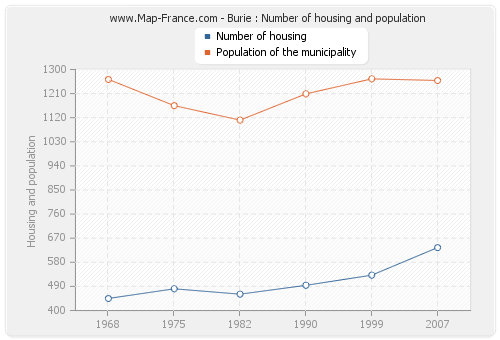 Burie : Number of housing and population