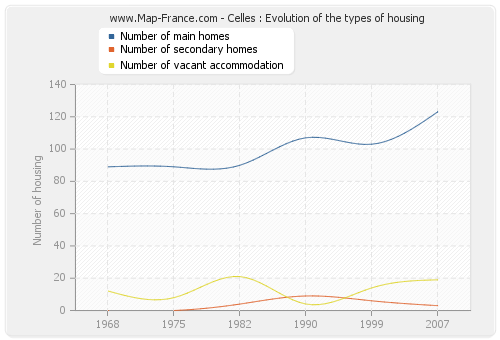 Celles : Evolution of the types of housing