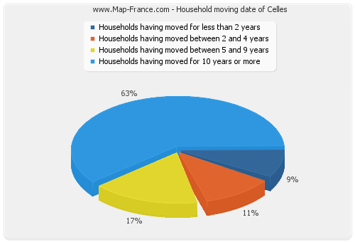Household moving date of Celles