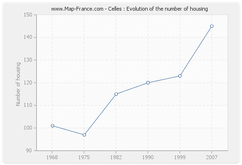Celles : Evolution of the number of housing