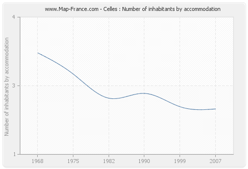 Celles : Number of inhabitants by accommodation