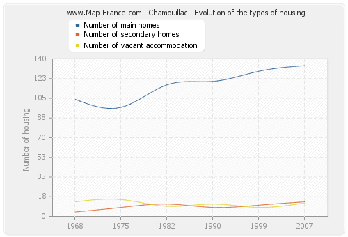 Chamouillac : Evolution of the types of housing