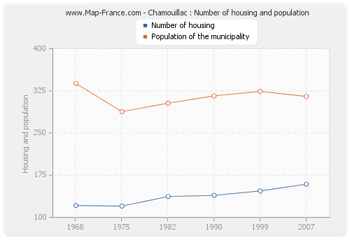 Chamouillac : Number of housing and population