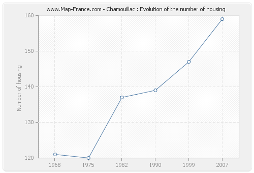 Chamouillac : Evolution of the number of housing