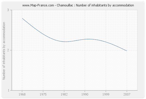 Chamouillac : Number of inhabitants by accommodation