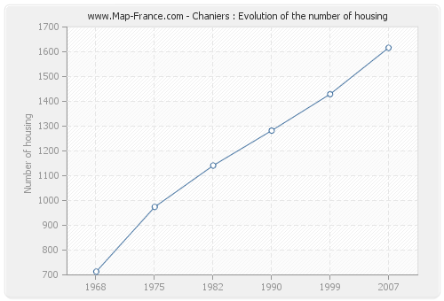 Chaniers : Evolution of the number of housing