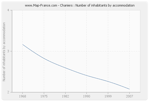 Chaniers : Number of inhabitants by accommodation