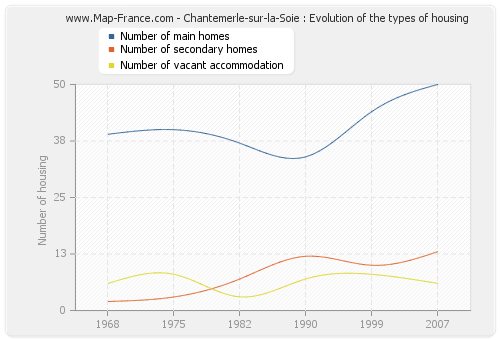 Chantemerle-sur-la-Soie : Evolution of the types of housing