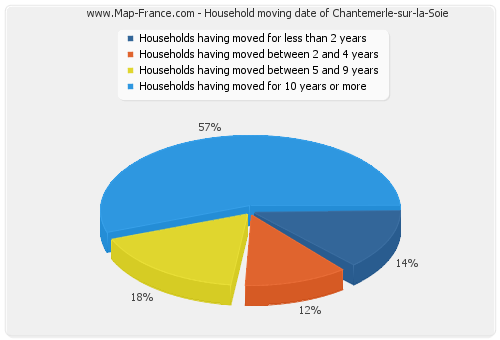 Household moving date of Chantemerle-sur-la-Soie