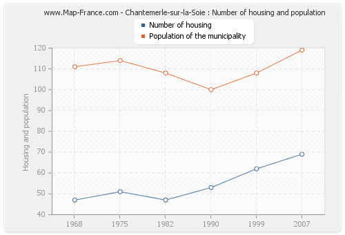 Chantemerle-sur-la-Soie : Number of housing and population